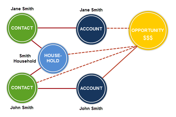 """Opportunities are associated with Households and Contacts, but also """"travel through"""" to the 1-to-1 account"""