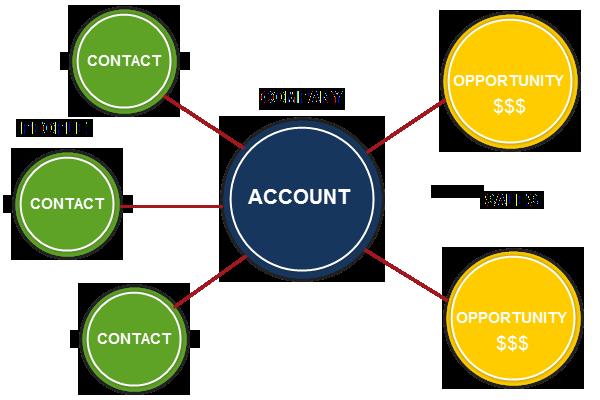 Account model
