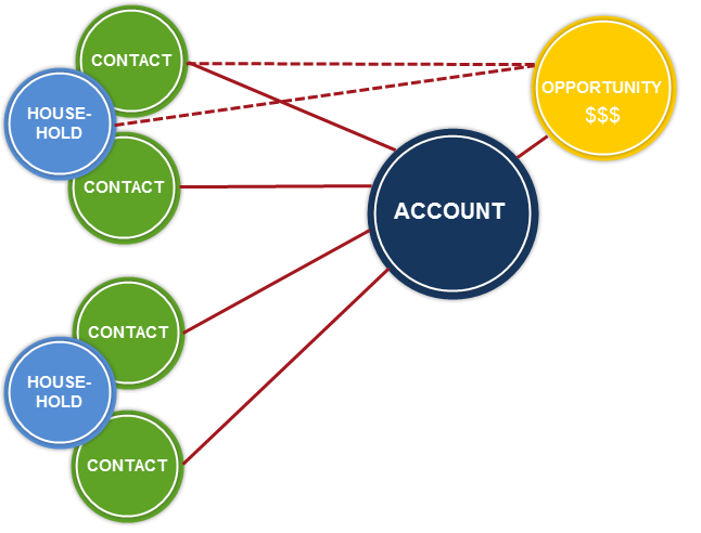 Bucket account model illustration