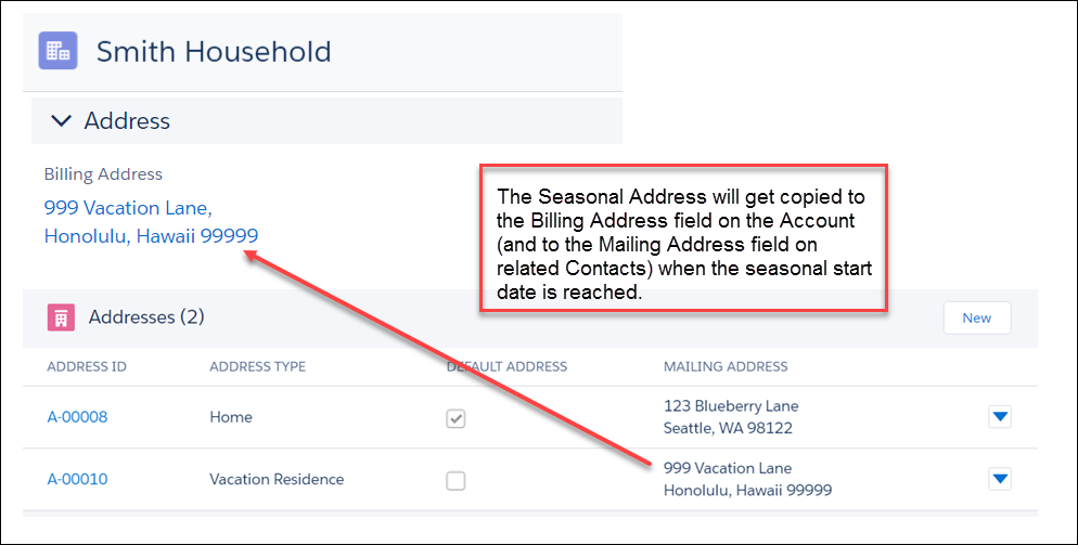 The seasonal address is copied to the billing address field on the Account (and to the Mailing Address field on related Contacts) when the seasonal start date is reached